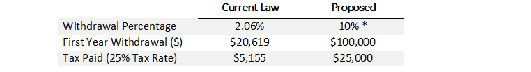 Table 1: A 35-year-old Inherits a $1,000,000 IRA