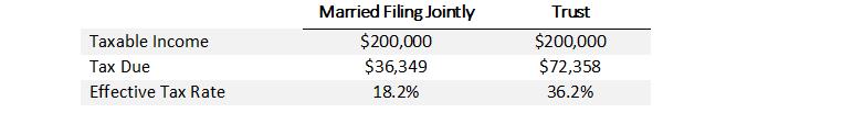 Table 2: Trust Income Taxation vs. Individuals